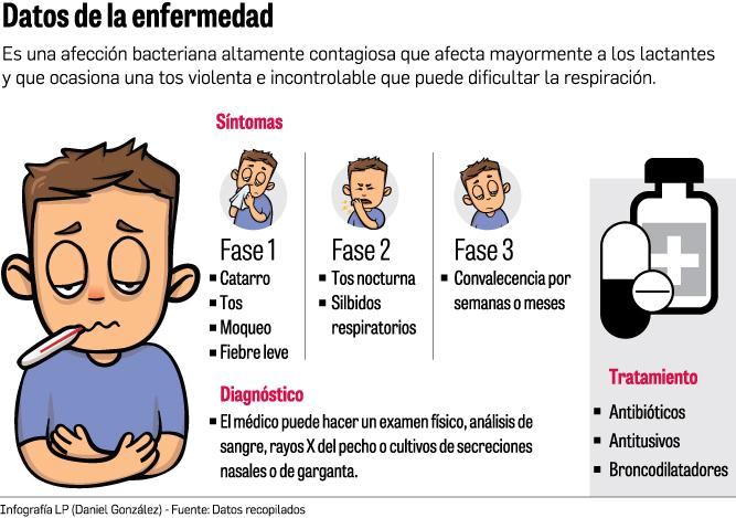 tos+ferina+en+niños+tratamiento